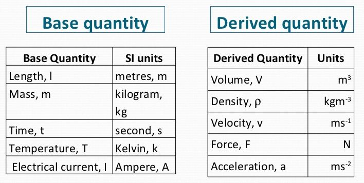 Base Quantities and Derived Quantities Definition, Units Examples 1