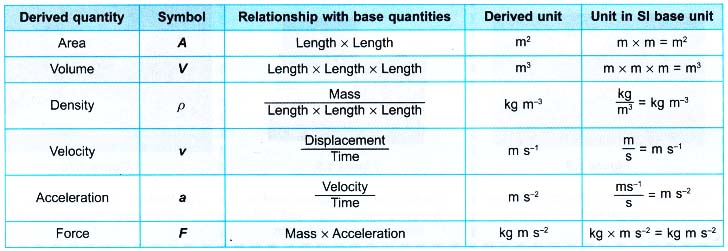 Base Quantities and Derived Quantities Definition, Units Examples 3