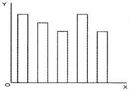 Plus Two Computerised Accounting Chapter Wise Questions and Answers Chapter 4 Graphs and Charts for Business Data 1M Q24