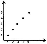 Plus Two Computerised Accounting Chapter Wise Questions and Answers Chapter 4 Graphs and Charts for Business Data 4M Q4