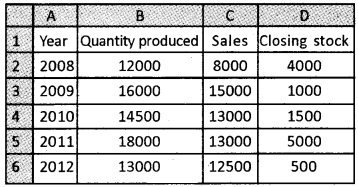 Plus Two Computerised Accounting Chapter Wise Questions and Answers Chapter 4 Graphs and Charts for Business Data Lab Questions Q1.1