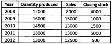 Plus Two Computerised Accounting Chapter Wise Questions and Answers Chapter 4 Graphs and Charts for Business Data Lab Questions Q1