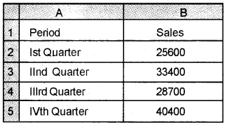 Plus Two Computerised Accounting Chapter Wise Questions and Answers Chapter 4 Graphs and Charts for Business Data Lab Questions Q2