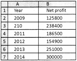 Plus Two Computerised Accounting Chapter Wise Questions and Answers Chapter 4 Graphs and Charts for Business Data Lab Questions Q4