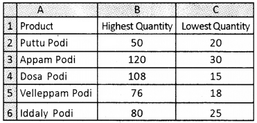 Plus Two Computerised Accounting Chapter Wise Questions and Answers Chapter 4 Graphs and Charts for Business Data Lab Questions Q7.1