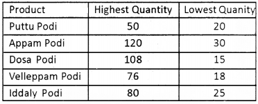 Plus Two Computerised Accounting Chapter Wise Questions and Answers Chapter 4 Graphs and Charts for Business Data Lab Questions Q7