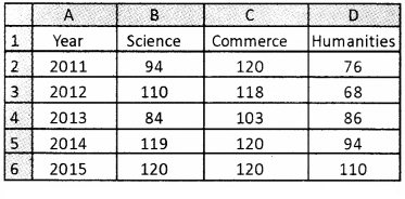 Plus Two Computerised Accounting Chapter Wise Questions and Answers Chapter 4 Graphs and Charts for Business Data Lab Questions Q8.1
