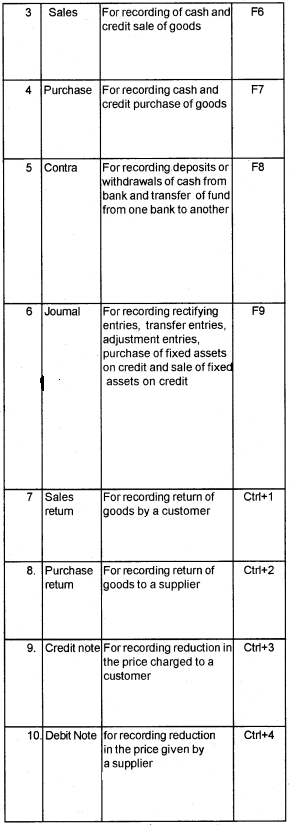Plus Two Computerised Accounting Chapter Wise Questions and Answers Chapter 5 Accounting Software Package – GNUKhata 5M Q3.1