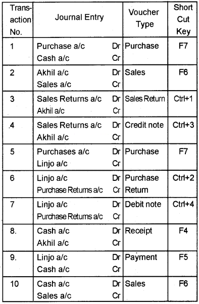 Plus Two Computerised Accounting Chapter Wise Questions and Answers Chapter 5 Accounting Software Package – GNUKhata 5M Q4