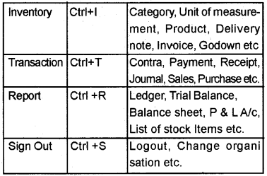 Plus Two Computerised Accounting Chapter Wise Questions and Answers Chapter 5 Accounting Software Package – GNUKhata 5M Q5.1