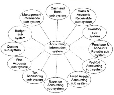 Plus Two Computerised Accounting Notes Chapter 1 Overview of Computerised Accounting System 10