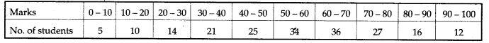 statistics-icse-solutions-class-10-mathematics-13