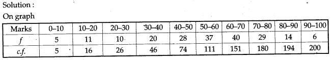 statistics-icse-solutions-class-10-mathematics-2