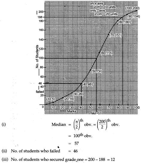 statistics-icse-solutions-class-10-mathematics-3