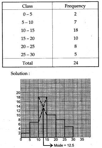 statistics-icse-solutions-class-10-mathematics-41