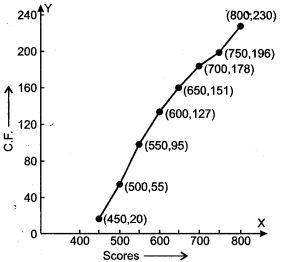 statistics-icse-solutions-class-10-mathematics-43