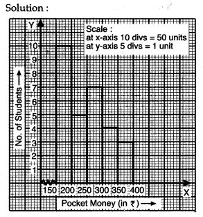 statistics-icse-solutions-class-10-mathematics-45