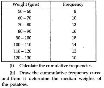 statistics-icse-solutions-class-10-mathematics-46