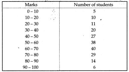 statistics-icse-solutions-class-10-mathematics-5