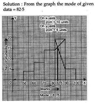 statistics-icse-solutions-class-10-mathematics-53