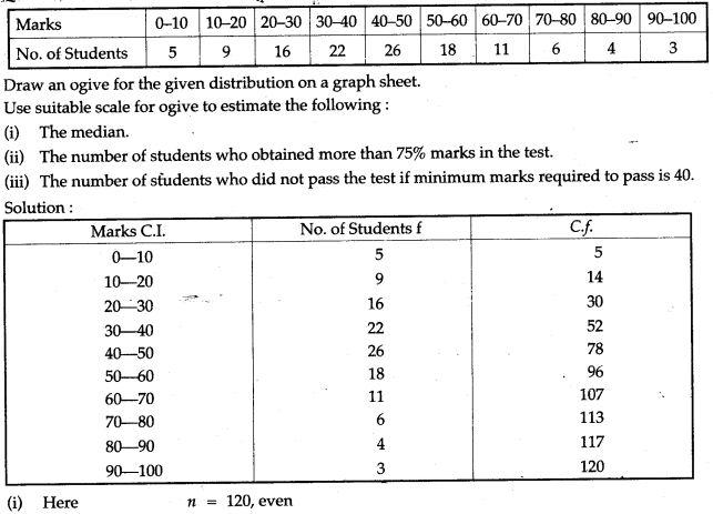 statistics-icse-solutions-class-10-mathematics-58