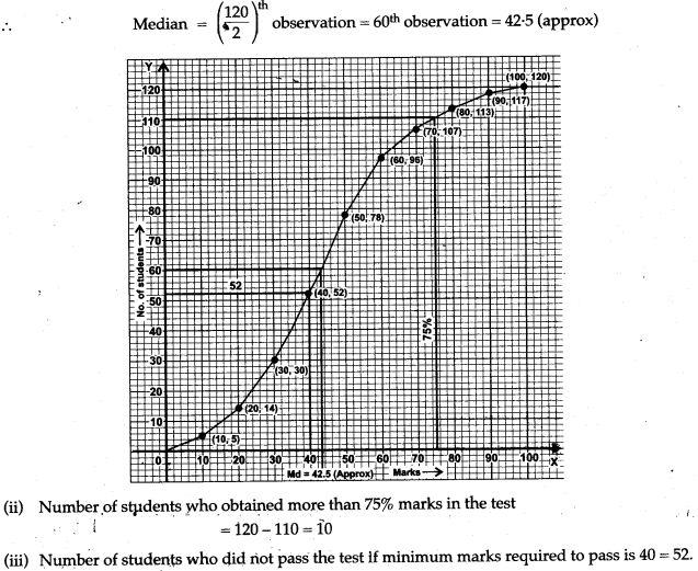 statistics-icse-solutions-class-10-mathematics-59