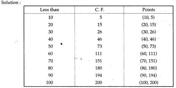statistics-icse-solutions-class-10-mathematics-6
