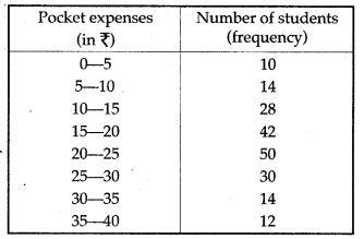 statistics-icse-solutions-class-10-mathematics-60