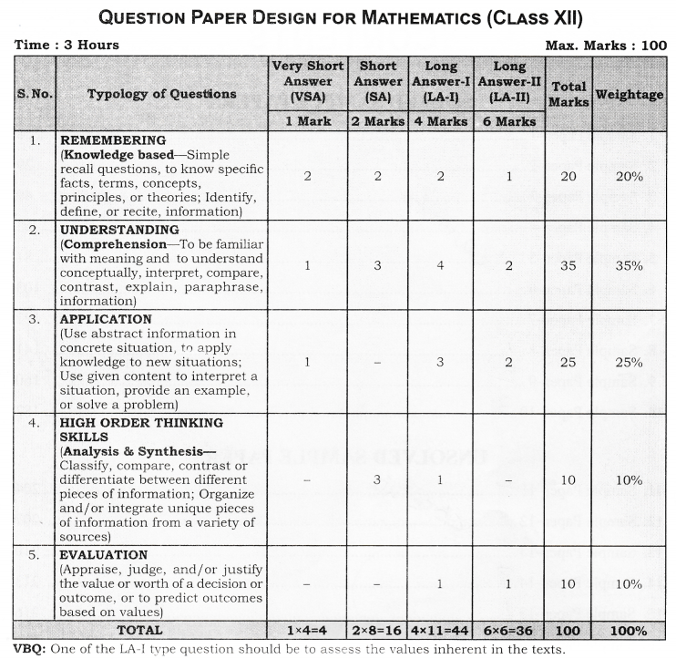 CBSE Sample Papers for Class 12 Maths 1