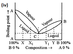 ISC Chemistry Question Paper 2015 Solved for Class 12 image - 1