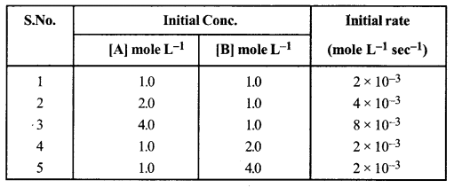 ISC Chemistry Question Paper 2019 Solved for Class 12 image - 4