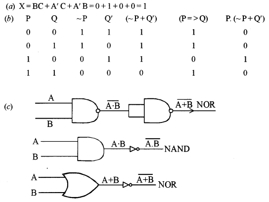 ISC Computer Science Question Paper 2010 Solved for Class 12 image - 1