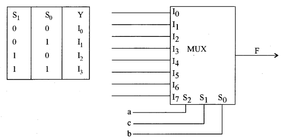 ISC Computer Science Question Paper 2010 Solved for Class 12 image - 13
