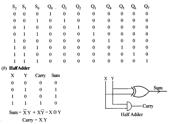ISC Computer Science Question Paper 2010 Solved for Class 12 image - 15