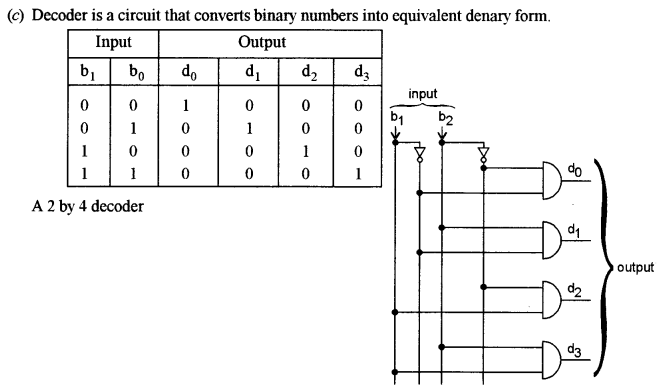 ISC Computer Science Question Paper 2011 Solved for Class 12 image - 12