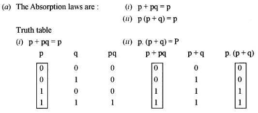 ISC Computer Science Question Paper 2011 Solved for Class 12 image - 2