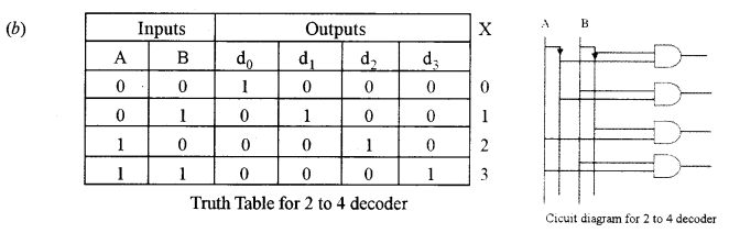 ISC Computer Science Question Paper 2013 Solved for Class 12 image - 11