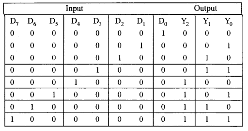 ISC Computer Science Question Paper 2015 Solved for Class 12 image - 12