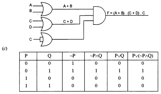 ISC Computer Science Question Paper 2015 Solved for Class 12 image - 2