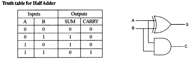 ISC Computer Science Question Paper 2015 Solved for Class 12 image - 20