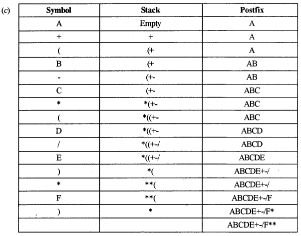 ISC Computer Science Question Paper 2018 Solved for Class 12 image - 4
