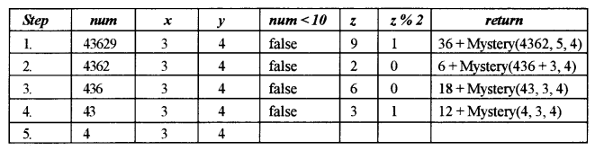ISC Computer Science Question Paper 2019 Solved for Class 12 image - 2