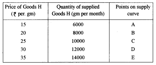 ISC Economics Question Paper 2011 Solved for Class 12 image - 1