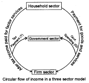 ISC Economics Question Paper 2011 Solved for Class 12 image - 15