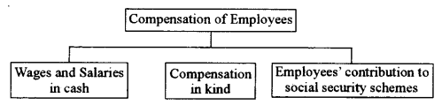 ISC Economics Question Paper 2011 Solved for Class 12 image - 16