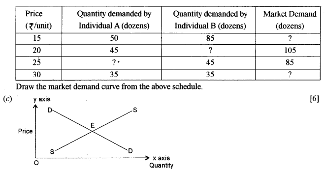 ISC Economics Question Paper 2011 Solved for Class 12 image - 3