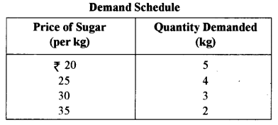 ISC Economics Question Paper 2011 Solved for Class 12 image - 4