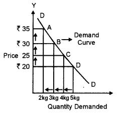 ISC Economics Question Paper 2011 Solved for Class 12 image - 5