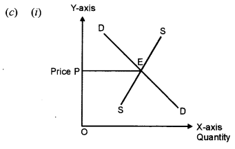ISC Economics Question Paper 2011 Solved for Class 12 image - 7