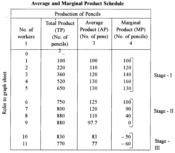 ISC Economics Question Paper 2011 Solved for Class 12 image - 8